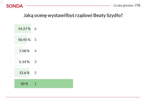 sondazpis_rok_rzadu