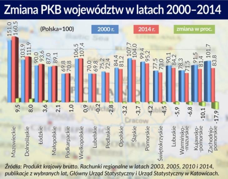 zmiana-pkb-wojewodztw
